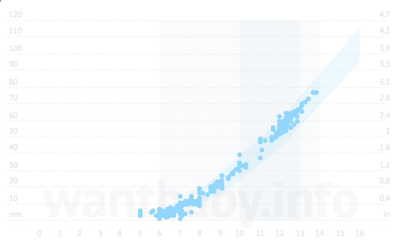 Crown-rump length (CRL) chart
